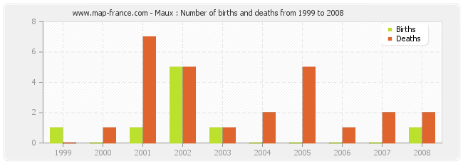 Maux : Number of births and deaths from 1999 to 2008