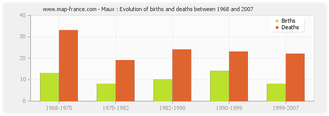 Maux : Evolution of births and deaths between 1968 and 2007