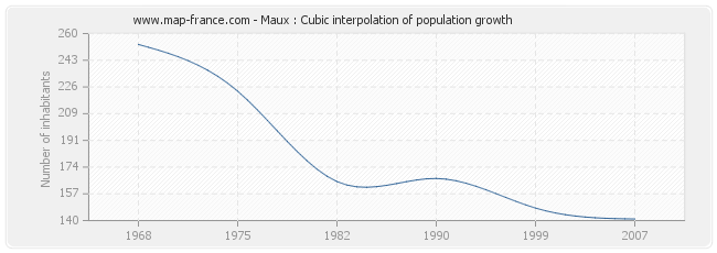Maux : Cubic interpolation of population growth
