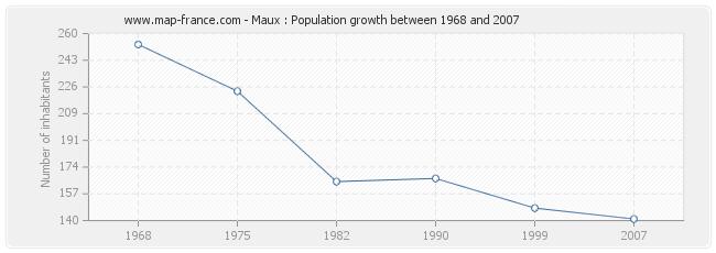 Population Maux