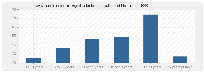 Age distribution of population of Montapas in 1999