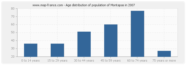 Age distribution of population of Montapas in 2007