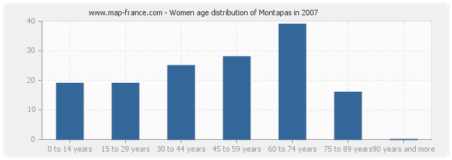 Women age distribution of Montapas in 2007