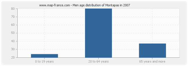 Men age distribution of Montapas in 2007