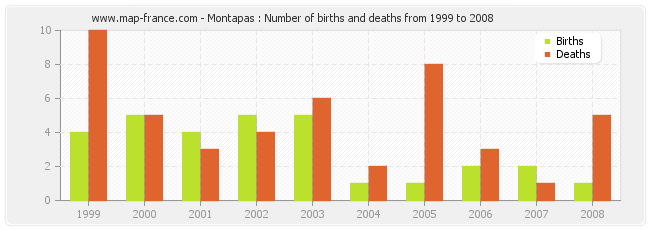 Montapas : Number of births and deaths from 1999 to 2008