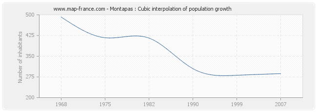 Montapas : Cubic interpolation of population growth