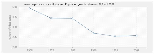 Population Montapas