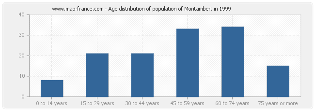 Age distribution of population of Montambert in 1999