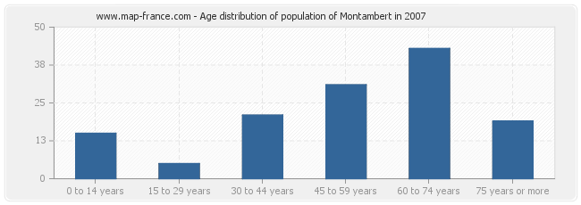 Age distribution of population of Montambert in 2007