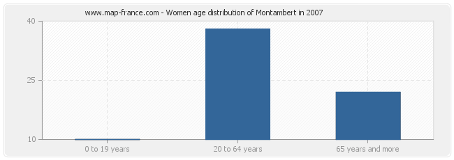 Women age distribution of Montambert in 2007