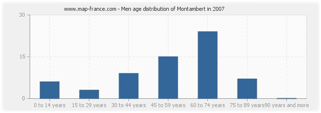 Men age distribution of Montambert in 2007