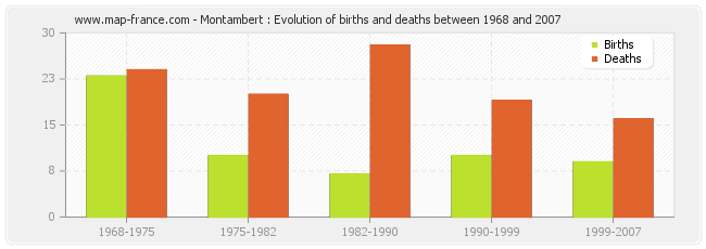 Montambert : Evolution of births and deaths between 1968 and 2007