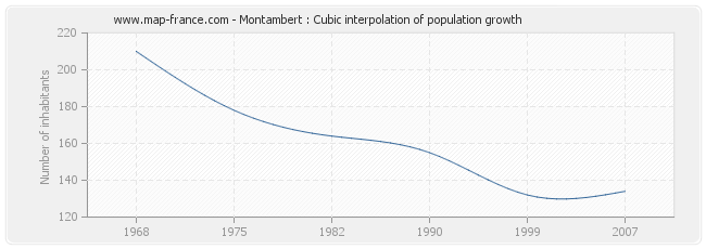 Montambert : Cubic interpolation of population growth