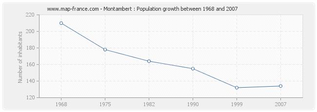 Population Montambert