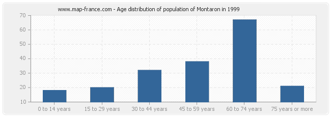 Age distribution of population of Montaron in 1999