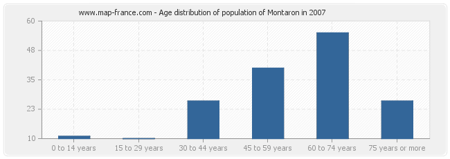 Age distribution of population of Montaron in 2007