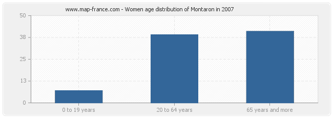 Women age distribution of Montaron in 2007