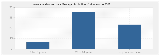 Men age distribution of Montaron in 2007