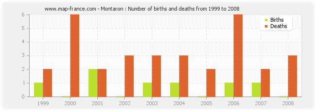 Montaron : Number of births and deaths from 1999 to 2008