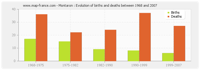 Montaron : Evolution of births and deaths between 1968 and 2007
