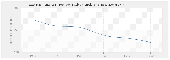 Montaron : Cubic interpolation of population growth