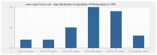 Age distribution of population of Montenoison in 1999