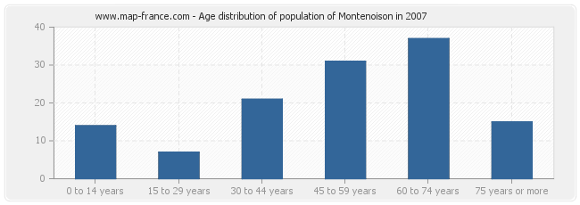 Age distribution of population of Montenoison in 2007