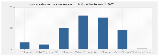 Women age distribution of Montenoison in 2007