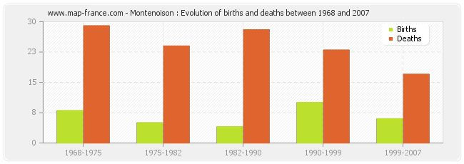 Montenoison : Evolution of births and deaths between 1968 and 2007