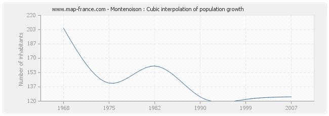 Montenoison : Cubic interpolation of population growth