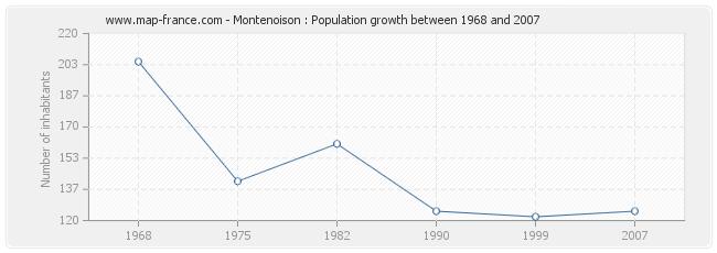 Population Montenoison