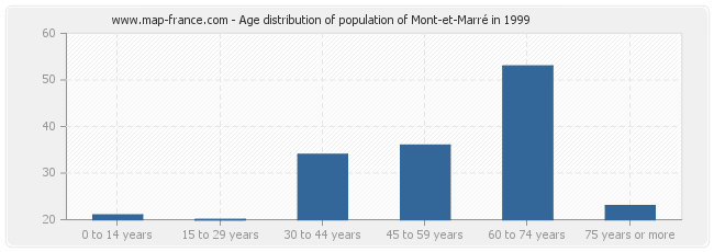 Age distribution of population of Mont-et-Marré in 1999