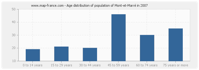 Age distribution of population of Mont-et-Marré in 2007