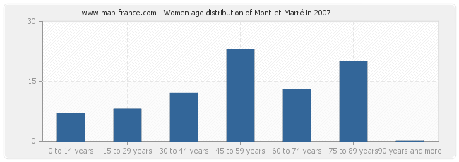 Women age distribution of Mont-et-Marré in 2007