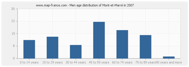 Men age distribution of Mont-et-Marré in 2007