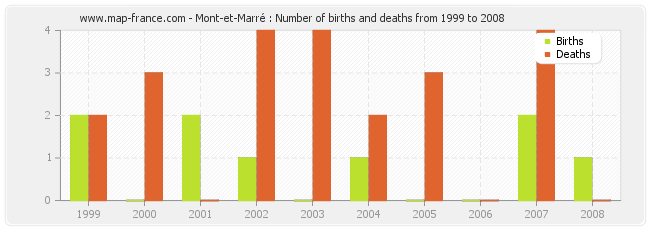 Mont-et-Marré : Number of births and deaths from 1999 to 2008