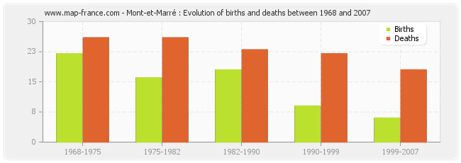 Mont-et-Marré : Evolution of births and deaths between 1968 and 2007