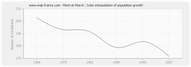 Mont-et-Marré : Cubic interpolation of population growth