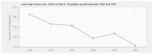 Population Mont-et-Marré