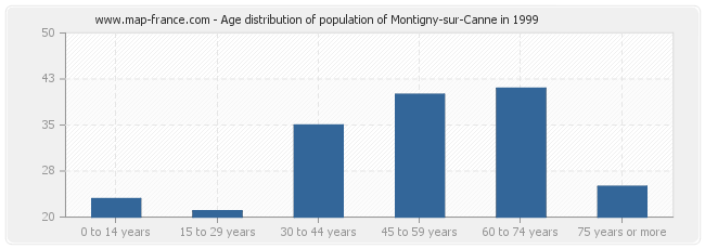 Age distribution of population of Montigny-sur-Canne in 1999