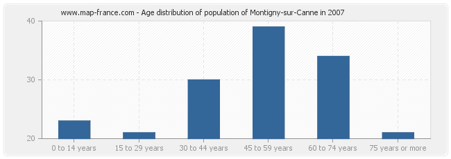 Age distribution of population of Montigny-sur-Canne in 2007