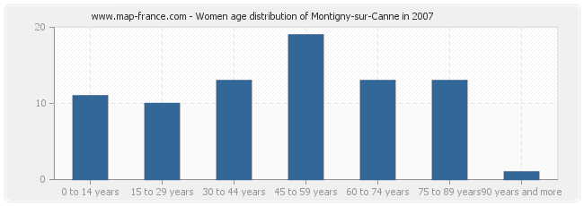 Women age distribution of Montigny-sur-Canne in 2007