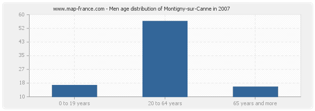 Men age distribution of Montigny-sur-Canne in 2007