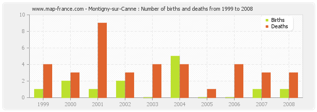 Montigny-sur-Canne : Number of births and deaths from 1999 to 2008