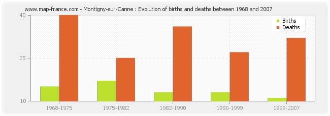 Montigny-sur-Canne : Evolution of births and deaths between 1968 and 2007