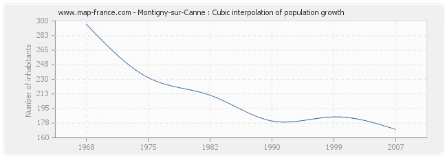 Montigny-sur-Canne : Cubic interpolation of population growth
