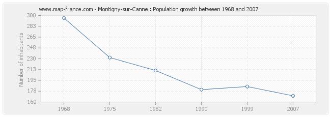 Population Montigny-sur-Canne
