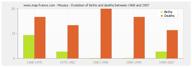 Moussy : Evolution of births and deaths between 1968 and 2007
