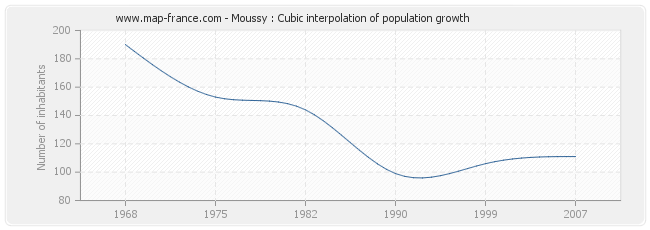 Moussy : Cubic interpolation of population growth