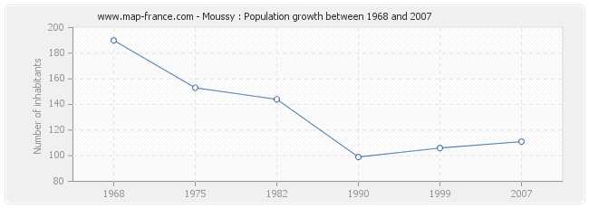 Population Moussy
